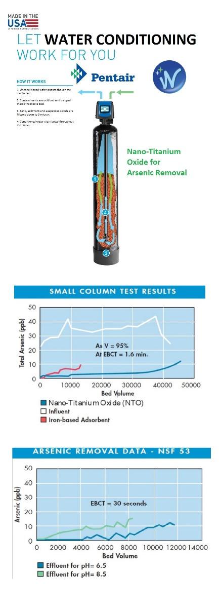 Arsenic Removal with Nano Titanium Oxide