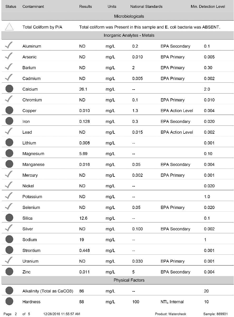 Sample Water Report Analysis