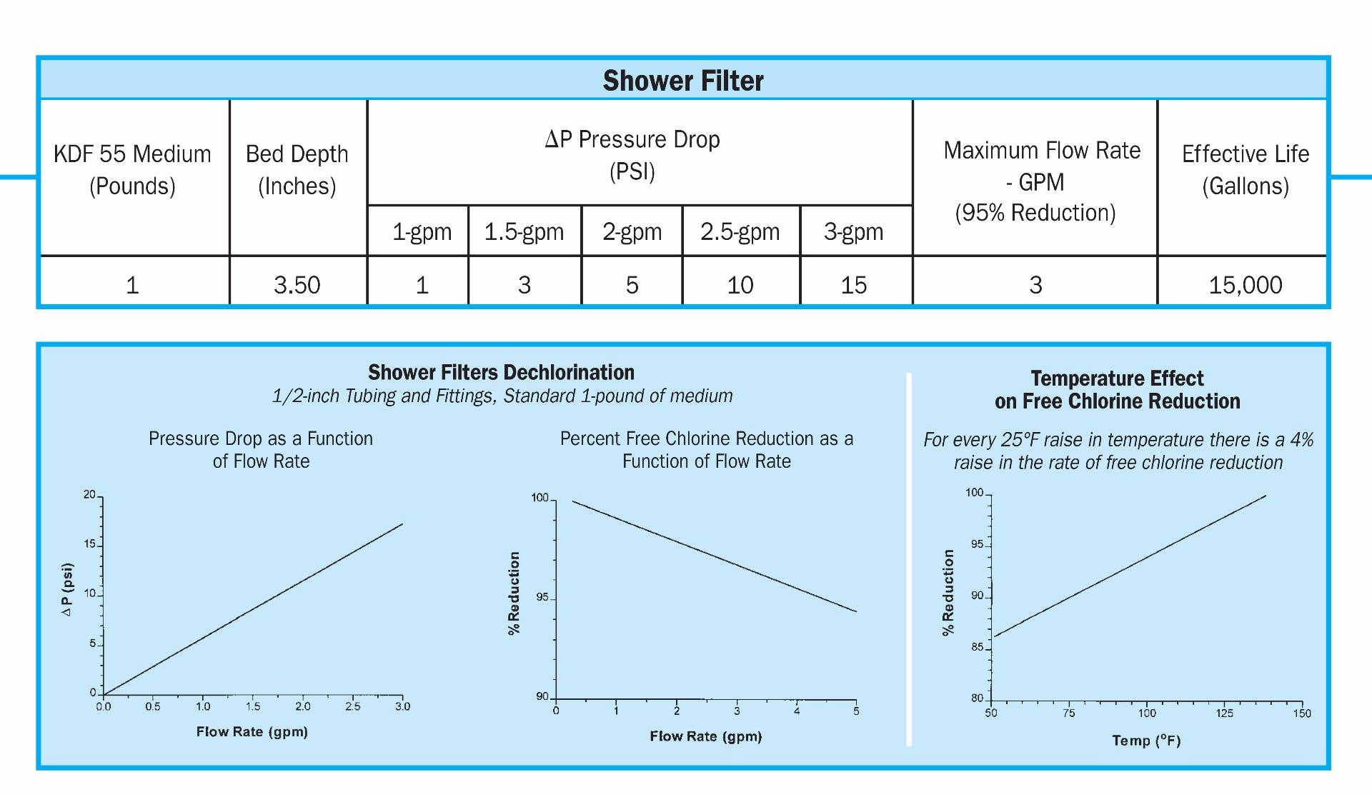 KDF Shower Filter Specs