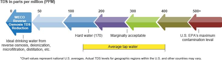 WECO TDS Chart