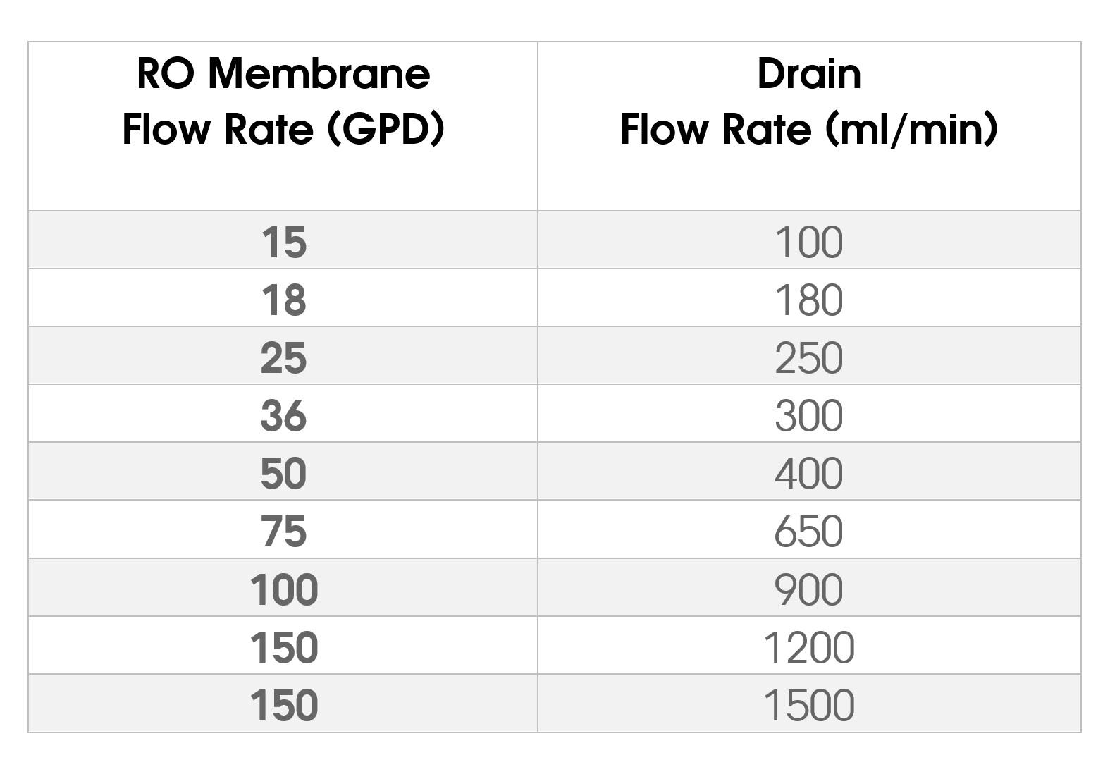 Standard RO Flow Control Chart