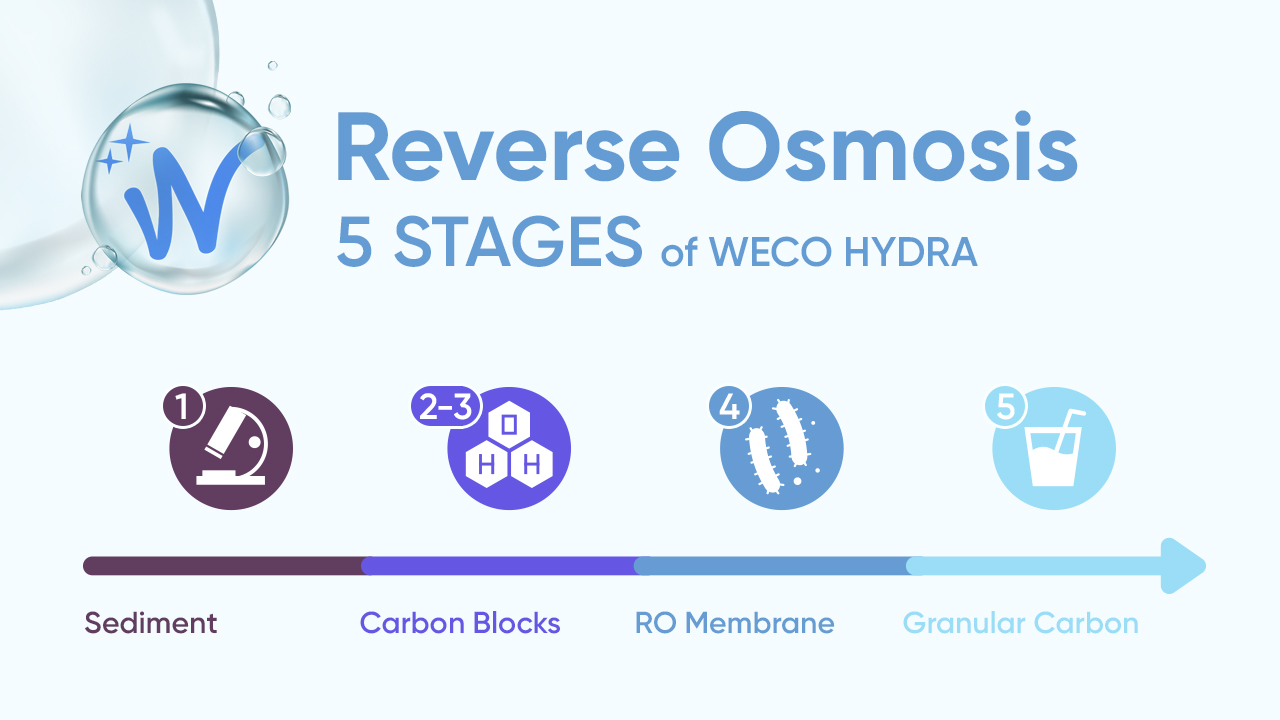 Five Stages of WECO Hydra Reverse Osmosis