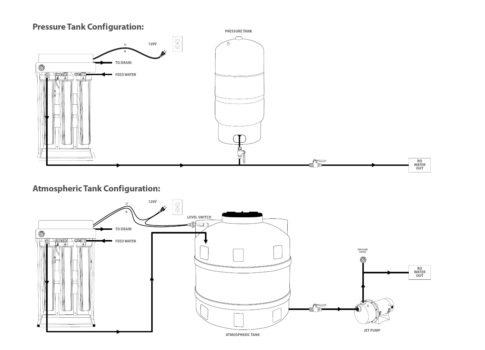 Commercial RO Storage Tank Connections