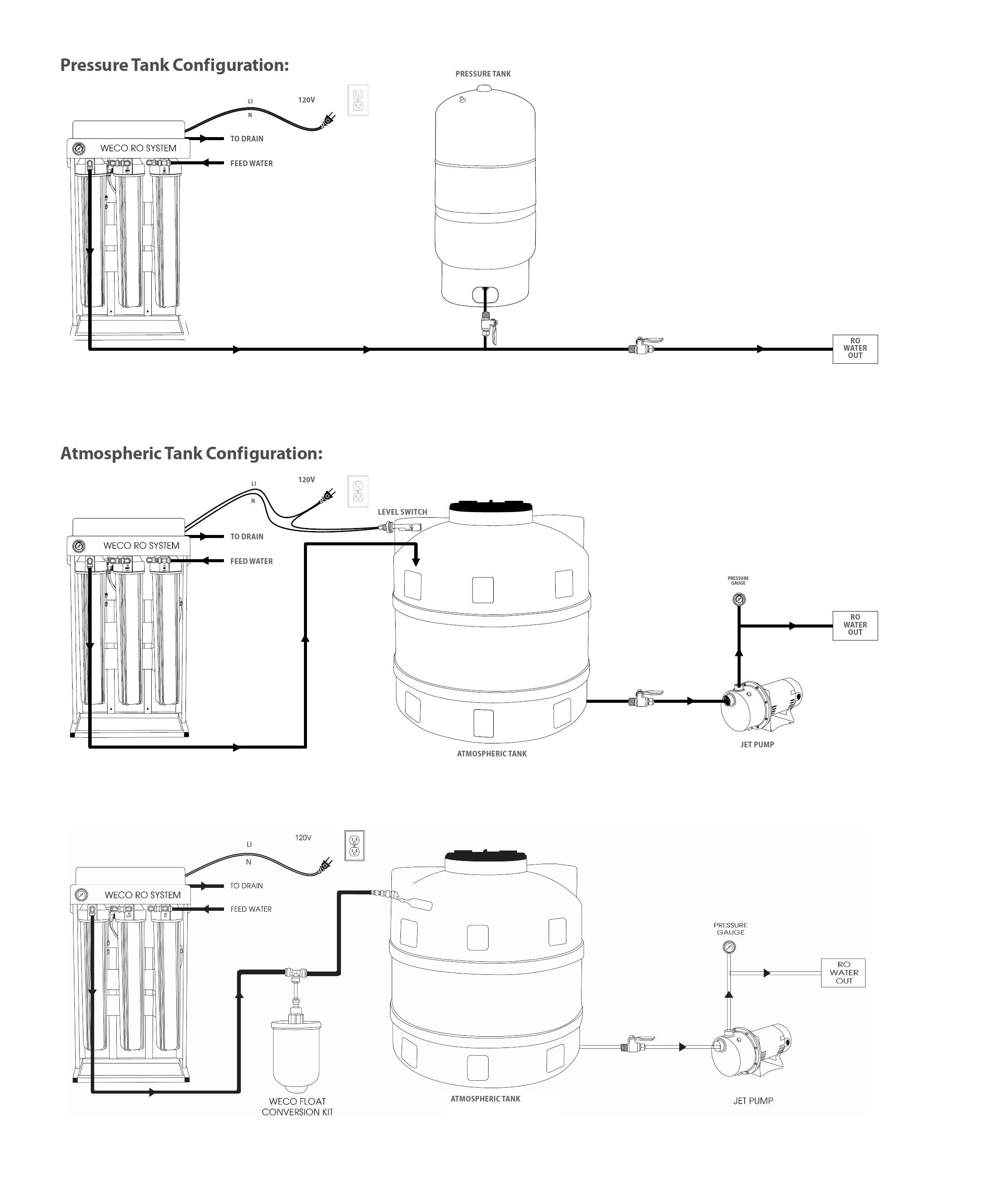 HydroSense RO Residential/Commercial Installation
