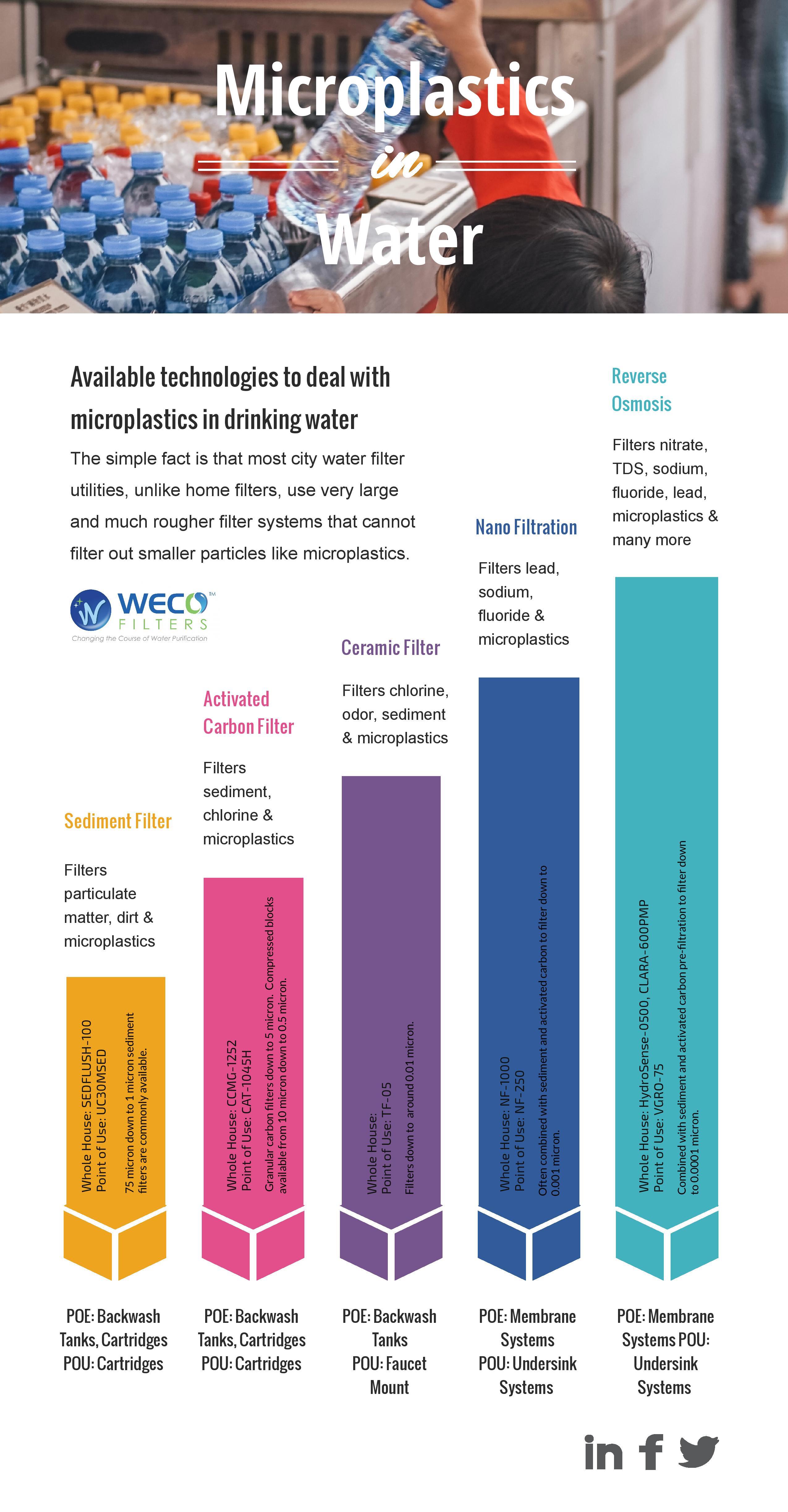 Microplastics Infographic