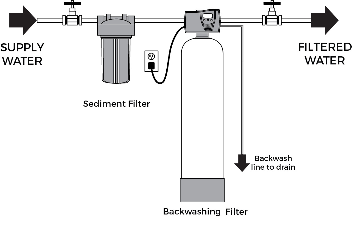 Backwashing Filter Installation