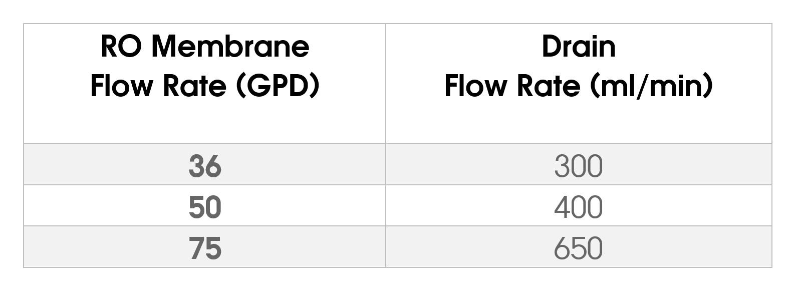 WECO VGRO RO Flow Control