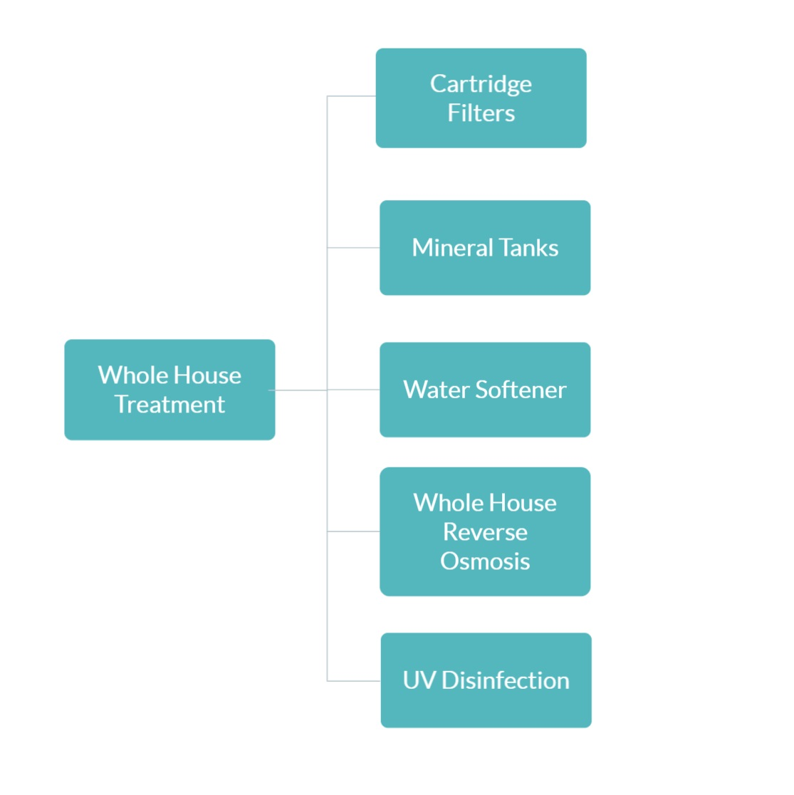 Whole House Water Treatment Options